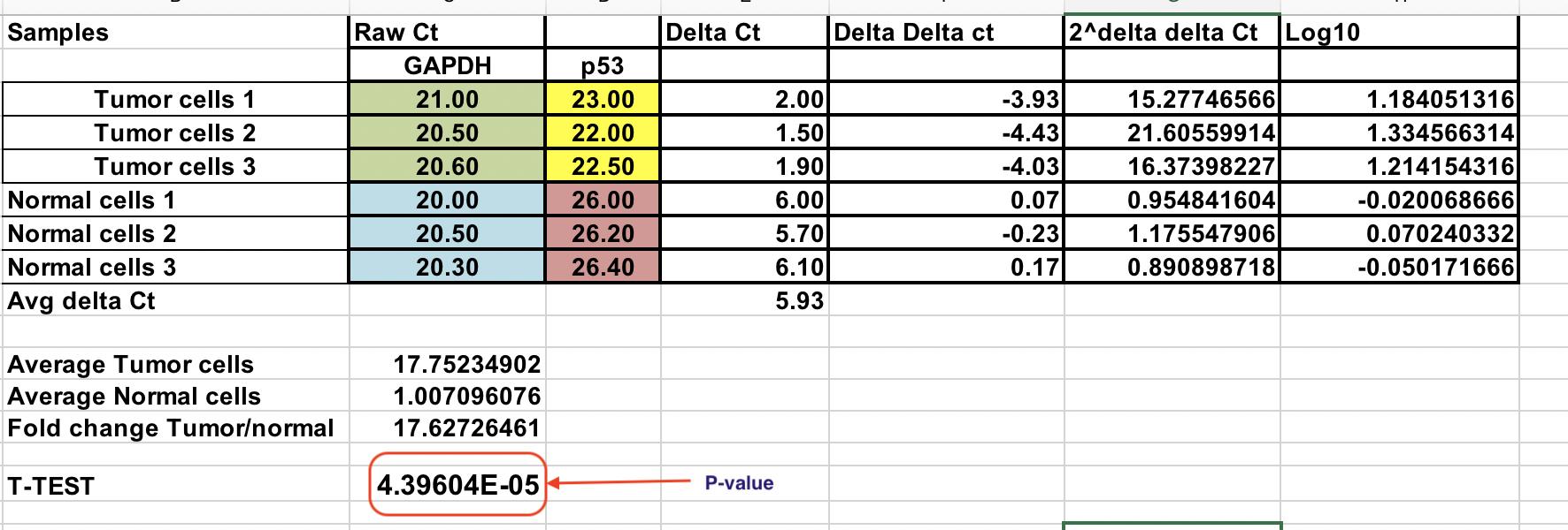 The Delta Delta Ct Method Inclass Activities 170218 Documentation